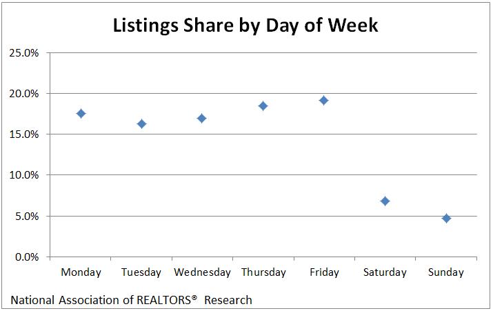 Listings-week