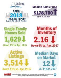 St. Louis Housing Report for April 2018